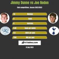 Jimmy Dunne vs Joe Rodon h2h player stats