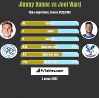 Jimmy Dunne vs Joel Ward h2h player stats