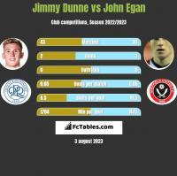 Jimmy Dunne vs John Egan h2h player stats