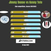 Jimmy Dunne vs Kenny Tete h2h player stats