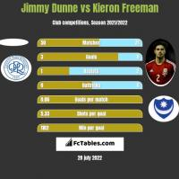 Jimmy Dunne vs Kieron Freeman h2h player stats