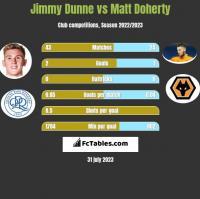 Jimmy Dunne vs Matt Doherty h2h player stats