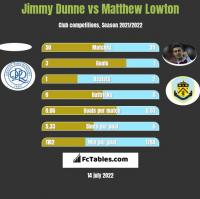 Jimmy Dunne vs Matthew Lowton h2h player stats