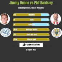 Jimmy Dunne vs Phil Bardsley h2h player stats