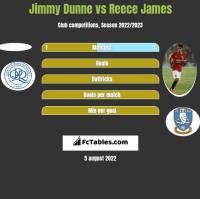 Jimmy Dunne vs Reece James h2h player stats