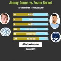 Jimmy Dunne vs Yoann Barbet h2h player stats