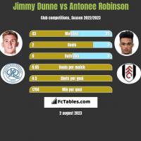 Jimmy Dunne vs Antonee Robinson h2h player stats