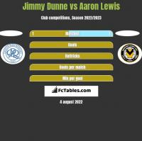 Jimmy Dunne vs Aaron Lewis h2h player stats