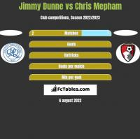 Jimmy Dunne vs Chris Mepham h2h player stats