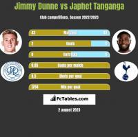 Jimmy Dunne vs Japhet Tanganga h2h player stats