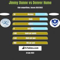 Jimmy Dunne vs Denver Hume h2h player stats