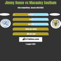 Jimmy Dunne vs Macauley Southam h2h player stats