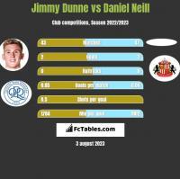 Jimmy Dunne vs Daniel Neill h2h player stats