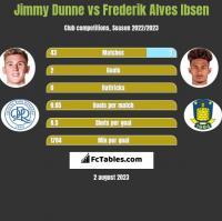 Jimmy Dunne vs Frederik Alves Ibsen h2h player stats