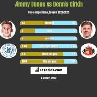 Jimmy Dunne vs Dennis Cirkin h2h player stats
