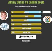 Jimmy Dunne vs Callum Doyle h2h player stats
