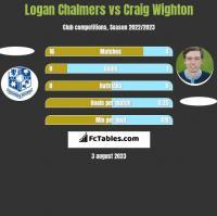 Logan Chalmers vs Craig Wighton h2h player stats