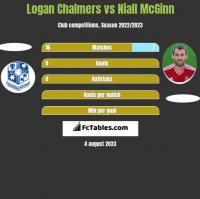 Logan Chalmers vs Niall McGinn h2h player stats