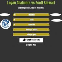 Logan Chalmers vs Scott Stewart h2h player stats