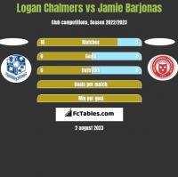 Logan Chalmers vs Jamie Barjonas h2h player stats