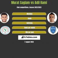 Murat Saglam vs Adil Rami h2h player stats