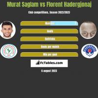 Murat Saglam vs Florent Hadergjonaj h2h player stats