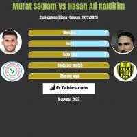 Murat Saglam vs Hasan Ali Kaldirim h2h player stats
