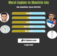 Murat Saglam vs Mauricio Isla h2h player stats