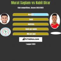 Murat Saglam vs Nabil Dirar h2h player stats