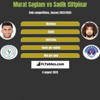 Murat Saglam vs Sadik Ciftpinar h2h player stats