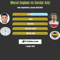 Murat Saglam vs Serdar Aziz h2h player stats
