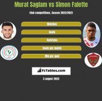 Murat Saglam vs Simon Falette h2h player stats