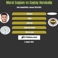 Murat Saglam vs Cagtay Kurukalip h2h player stats