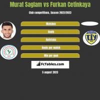 Murat Saglam vs Furkan Cetinkaya h2h player stats