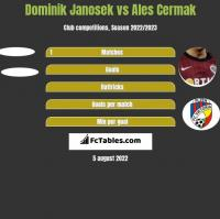 Dominik Janosek vs Ales Cermak h2h player stats