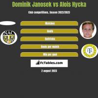 Dominik Janosek vs Alois Hycka h2h player stats