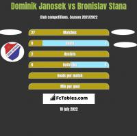 Dominik Janosek vs Bronislav Stana h2h player stats