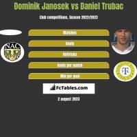 Dominik Janosek vs Daniel Trubac h2h player stats