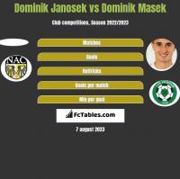 Dominik Janosek vs Dominik Masek h2h player stats