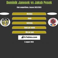 Dominik Janosek vs Jakub Pesek h2h player stats