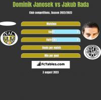 Dominik Janosek vs Jakub Rada h2h player stats