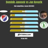 Dominik Janosek vs Jan Kovarik h2h player stats