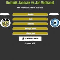 Dominik Janosek vs Jan Vodhanel h2h player stats
