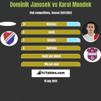 Dominik Janosek vs Karol Mondek h2h player stats