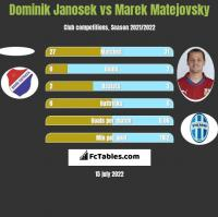 Dominik Janosek vs Marek Matejovsky h2h player stats