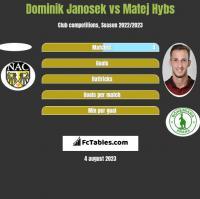 Dominik Janosek vs Matej Hybs h2h player stats
