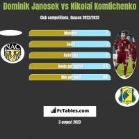 Dominik Janosek vs Nikolai Komliczenko h2h player stats