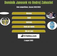 Dominik Janosek vs Ondrej Zahustel h2h player stats