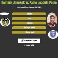 Dominik Janosek vs Pablo Joaquin Podio h2h player stats