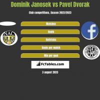 Dominik Janosek vs Pavel Dvorak h2h player stats